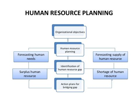 human resource planning diagram human resource management ppt