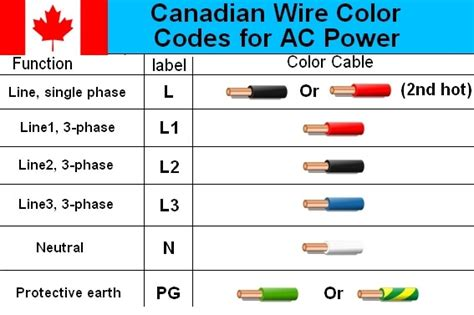 why do wiring diagrams use color coding electrical wire