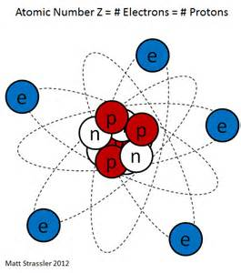 What Do Protons The Nuclei Of Atoms At The Of Matter Of