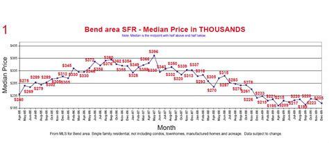 Bend Oregon Sales Statistics . . . 2009