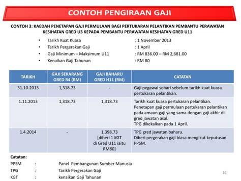 ppt bengkel kerja penambahbaikan 81 skim jadual gaji minimum