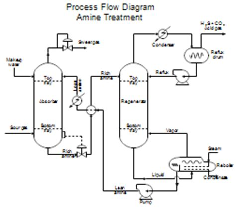 Minyak Visio process flow diagrams pfds and process and instrument