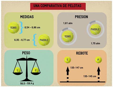 imagenes graciosos de padel las cr 243 nicas del p 225 del pelotas de p 225 del vs pelotas de tenis