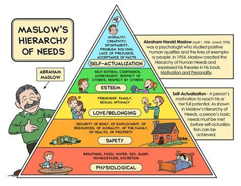 Kebutuhan Dasar Manusia makalah hierarki kebutuhan dasar manusia eighteen shared