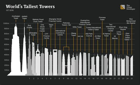 world construction prepossessing 60 future tallest building in the world