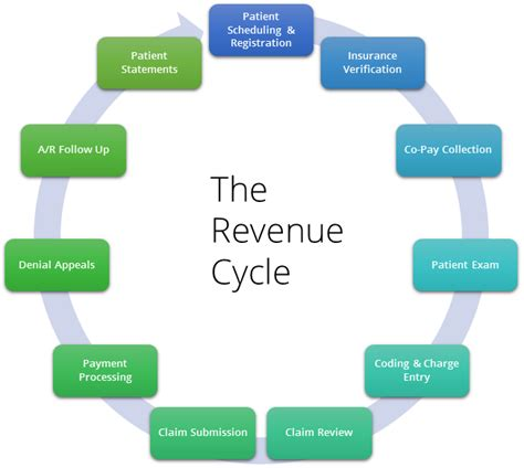 revenue cycle management in healthcare flowchart healthcare revenue cycle management 2 medgadget
