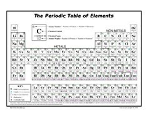 California Periodic Table by 1000 Images About For School On Chemistry