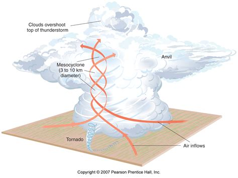 parts of a tornado diagram how do tornadoes form diagram parts of a tornado diagram