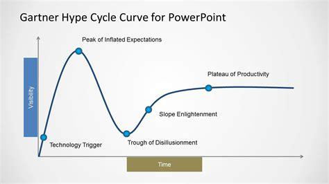 Gartner Hype Cycle Curve Template For Powerpoint Slidemodel Gartner Templates