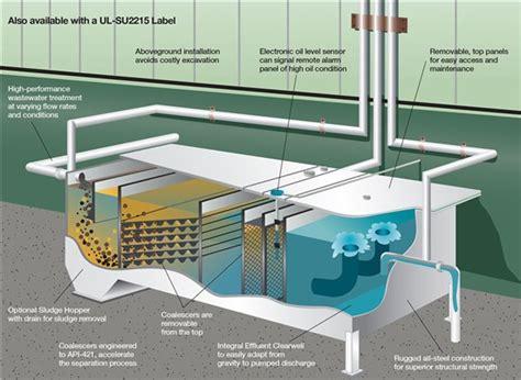 design criteria for water tank water storage tank underground water storage tank and pump