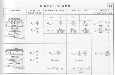 Beam Deflection Table Stacking Bodies On Rails Limits Coming From The Strength