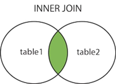 inner join sql sql inner join sql tutorial mode analytics