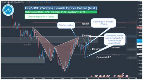 usdjpy cypher pattern forex trading zone forex handelssignal gbp usd harmonic cypher pattern t4f