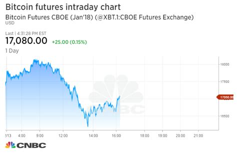 bitcoin futures briefly halted  plunging