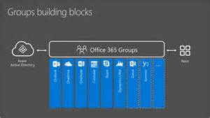 Office 365 Teams Office 365 Groups Teams Better New Signature