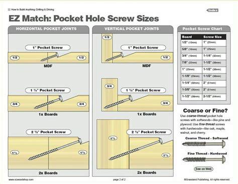 kreg jig screw size metric woodwork woodworking