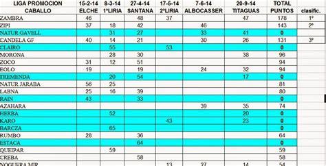 resultados ligas de comunidad valenciana el raid clasificaci 243 n final de las ligas de raid de la