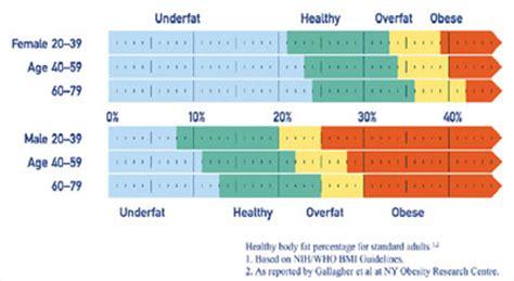 healthy fats range tanita bc601 analyzer in health