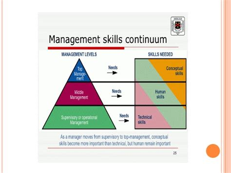 Supervisor Vs Manager Mba by Managerial Skills And Styles
