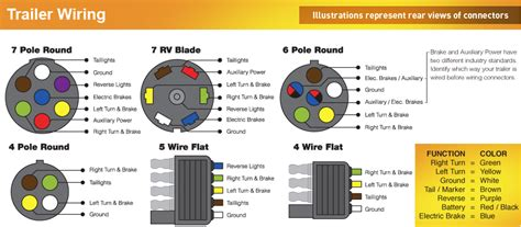trailer wiring color code diagram american trailers