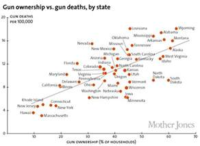 which state has the most owners per capita according to 2016 stats america s gun problem explained vox