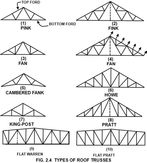 ancient structures open roof types of steel structures tension members compression