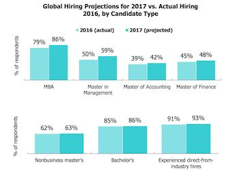 Outlook For Mba Grads 2017 by Mba Outlook Better Than In 2017 Page 2 Of 2