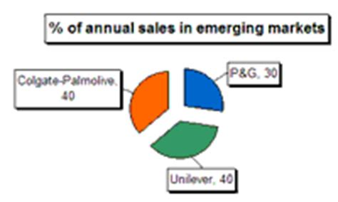 Competing In Emerging Markets procter gamble p g expansion strategy future supply chain