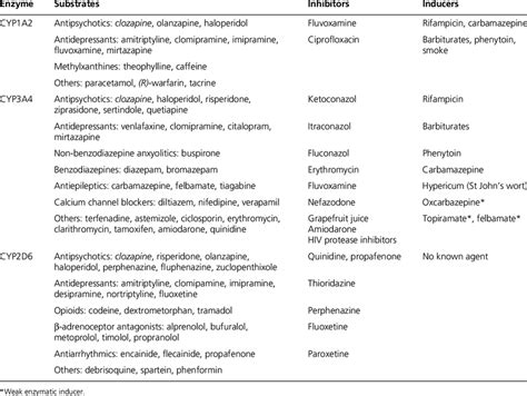 cytochrome p450 inducers and inhibitors table substrates inhibitors and inducers of the isoforms