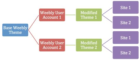 weebly themes html codes how to edit weebly source code html and css 187 webnots