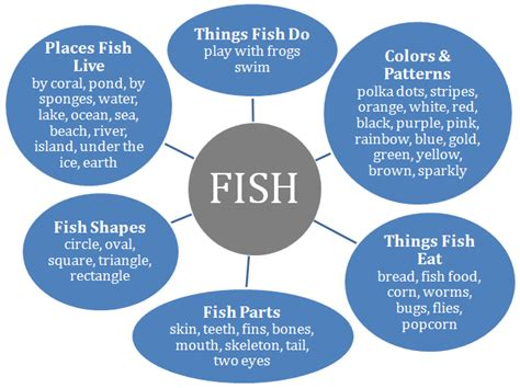 Fish Project Project Approach Pinterest Project Approach Template