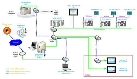 automatisme industriel 44 garos energie