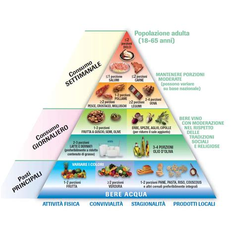 la piramide alimentare in francese la piramide alimentare impariamo a conoscerla