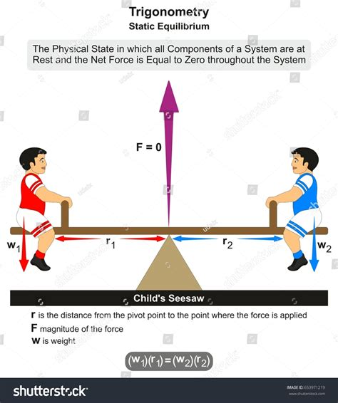 free diagram static equilibrium trigonometry static equilibrium infographic diagram