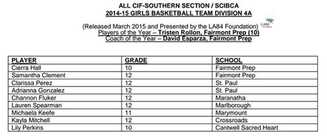 Cif Southern Section Basketball Rankings by Basketball All Cif Southern Section Teams For 2014