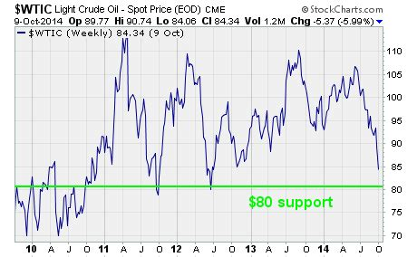 oil collapse: now what? : dynamic wealth report