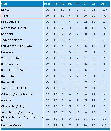 tabla de posiciones futbol liga mx apertura 2015 tabla de posiciones clasificaci 243 n espn