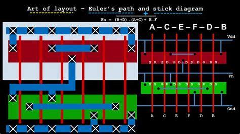 stick layout vlsi art of layout euler s path stick diagram vlsi system
