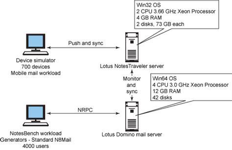 ibm lotus notes server ibm lotus domino 8 0 1 server performance with ibm lotus