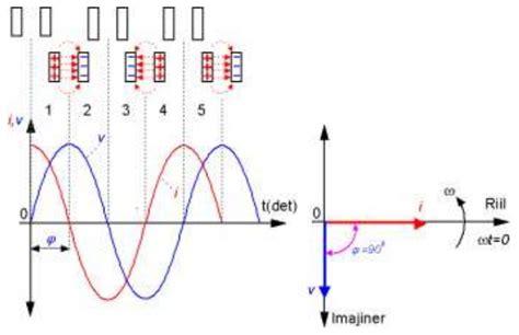 fungsi kapasitor pada arus ac fungsi kapasitor pada tegangan ac 28 images sinau bareng secara ganti dinamo motor kipas