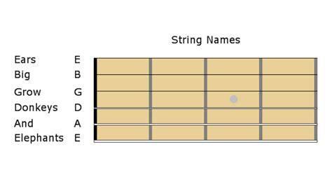String Names - dave s guitar