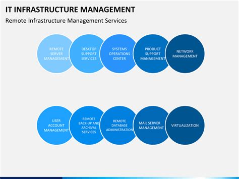 IT Infrastructure Management PowerPoint Template