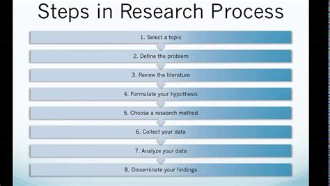 Research Paper Process Steps by College Essays College Application Essays Steps Of Research Methodology