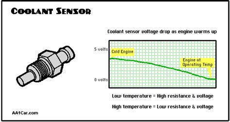 engine coolant temperature sensors hydrogen fuel systems