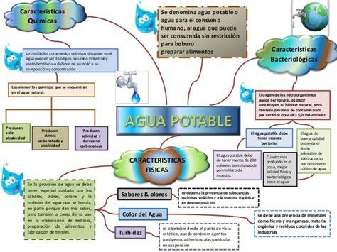 imagenes mapa mental del agua mapa conceptual del agua potable