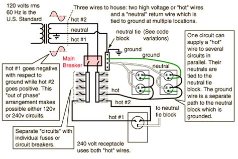 240v house wiring a c electrical wiring information for north america free knowledge base the duck