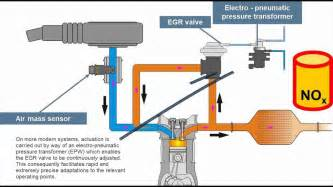 Exhaust Gas Regeneration System Principle Of Exhaust Gas Re Circulation Egr