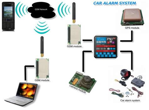 gsm controlled car alarm system uses pic32 microcontroller