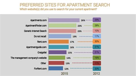 Apartment Finding Websites Apartment Listing Services Are Dying Here S More