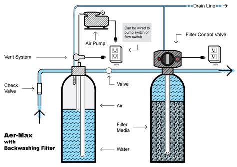 Manganese Gac aer max aeration systems water products llc
